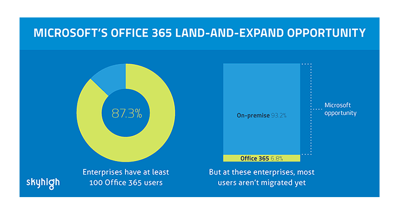Office 365 e le imprese: soluzione win win per Microsoft e per le aziende