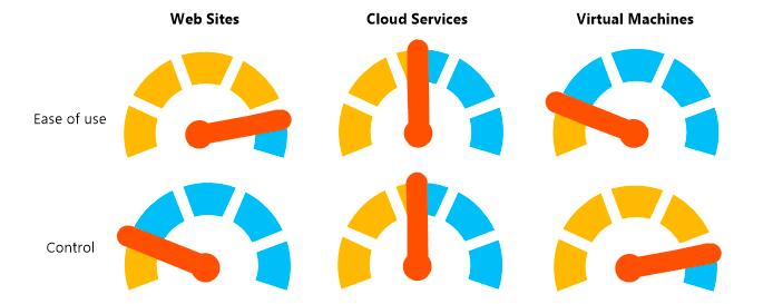 Azure Web Sites, Cloud Services and Virtual Machines comparison