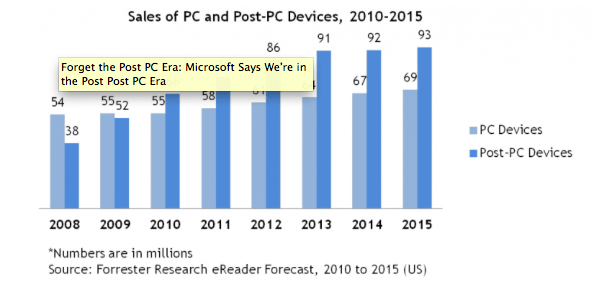 L'era Post-Post-PC secondo Microsoft