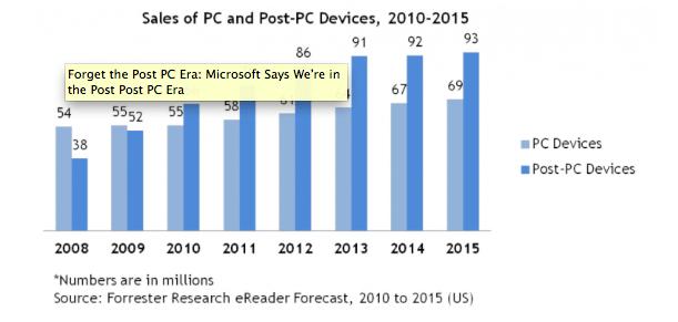 L'era Post-Post-PC secondo Microsoft