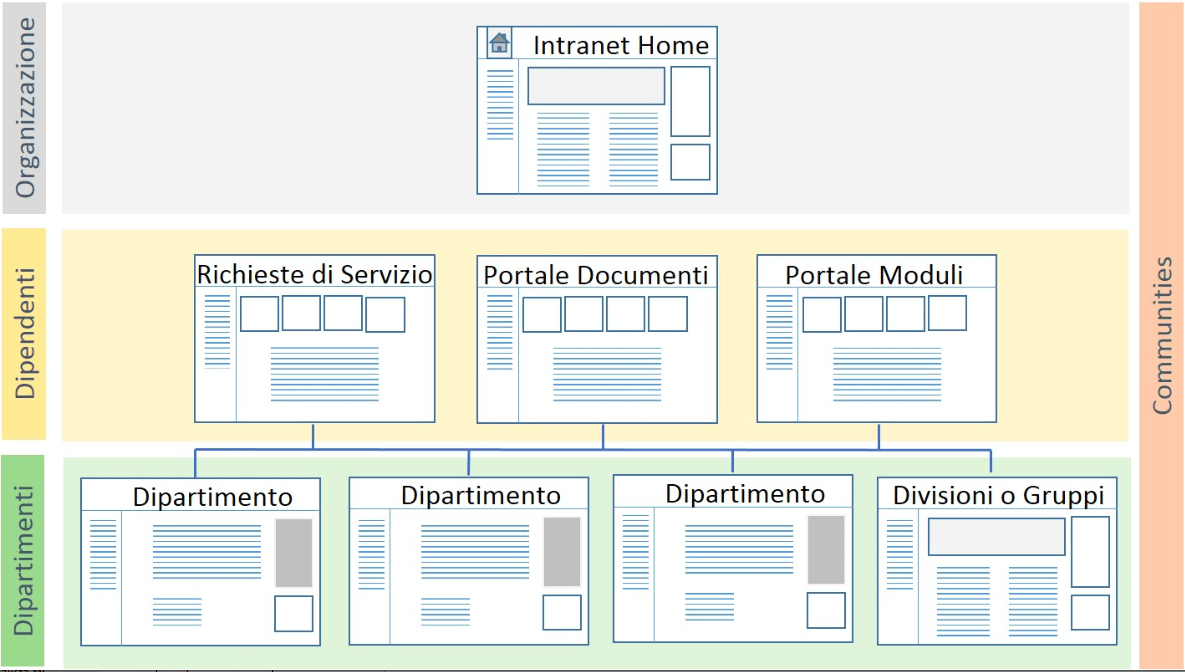 Intranet con SharePoint: comprare una soluzione o costruirla?