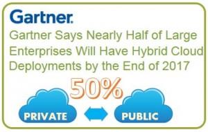 Oggi la scelta è il Cloud privato, domani sarà il Cloud ibrido. La flessibilità è tra i vantaggi di questa soluzione.
